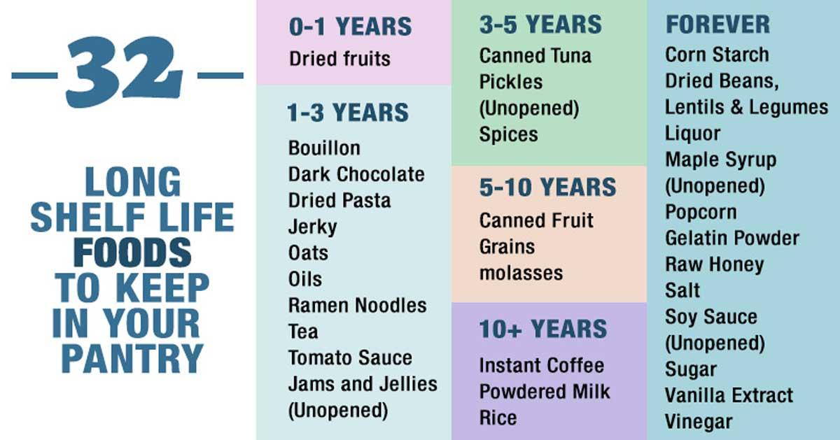 food shelf life chart